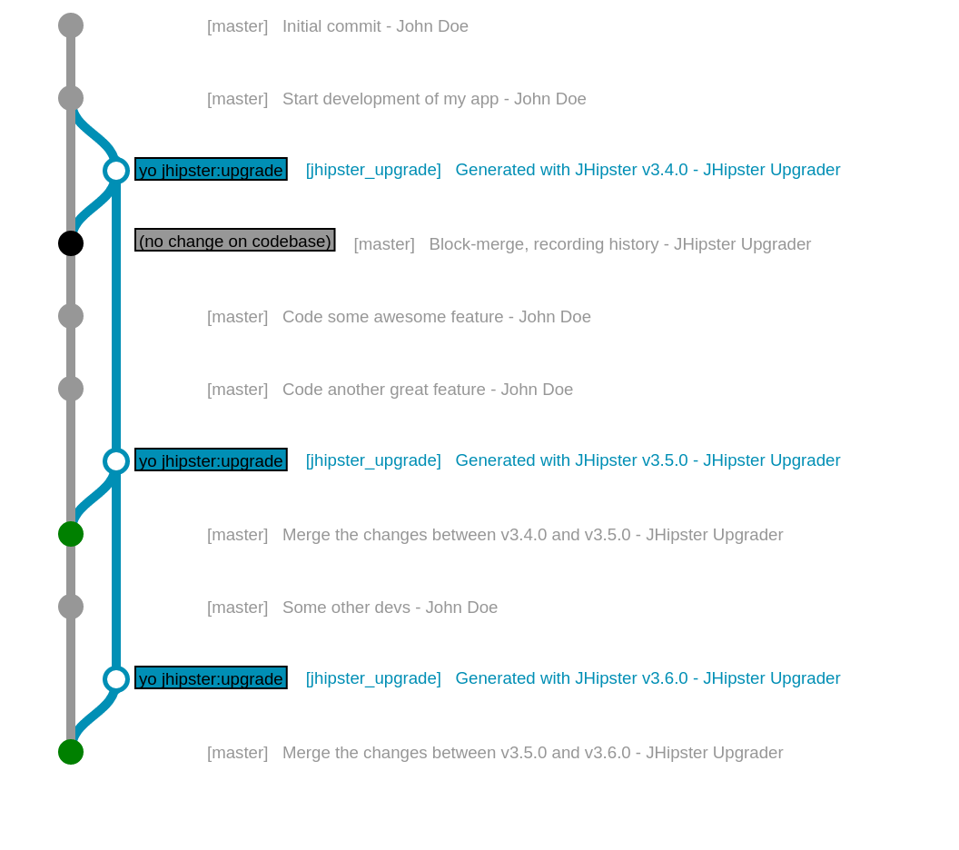GitGraph