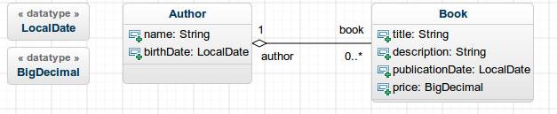 GenMyModel diagram