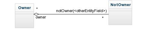 otherEntityField Many-to-Many