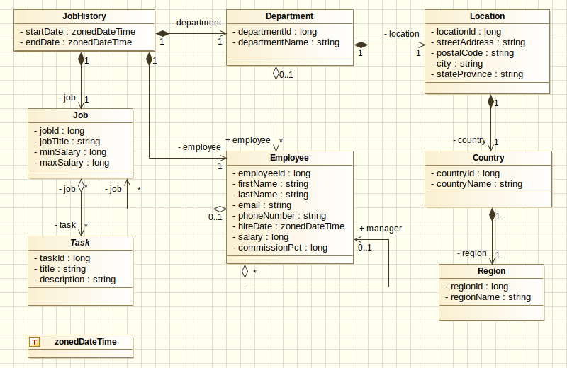 HR UML diagram