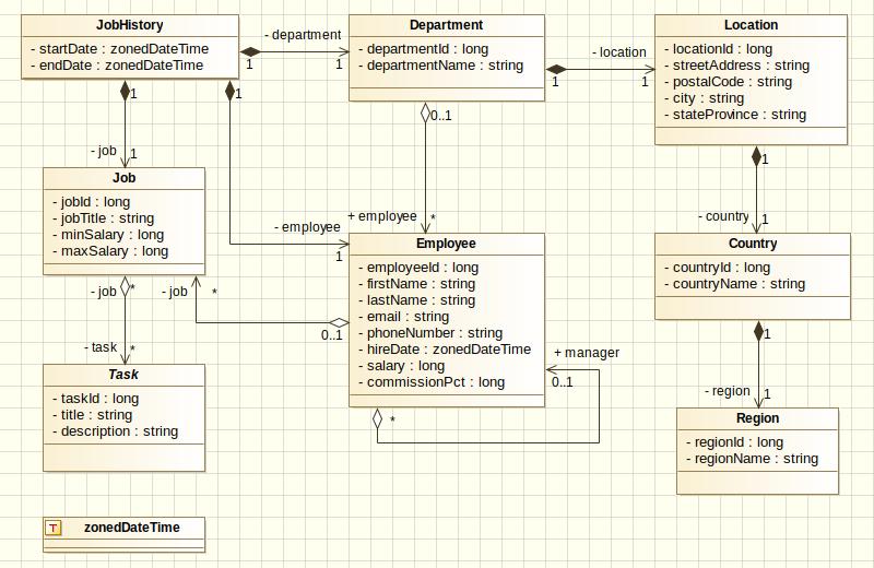 HR UML diagram