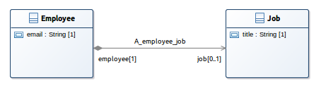 Employee and Job with UML Designer