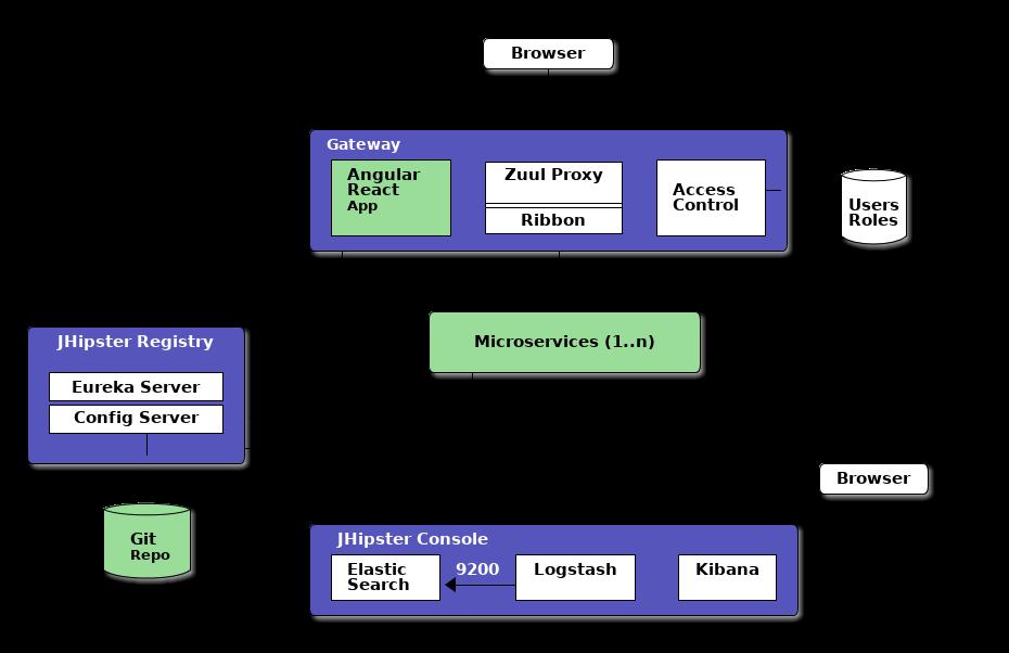 Ejemplo arquitectura microservicios con JHipster
